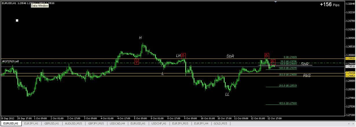 What is floating leverage forex