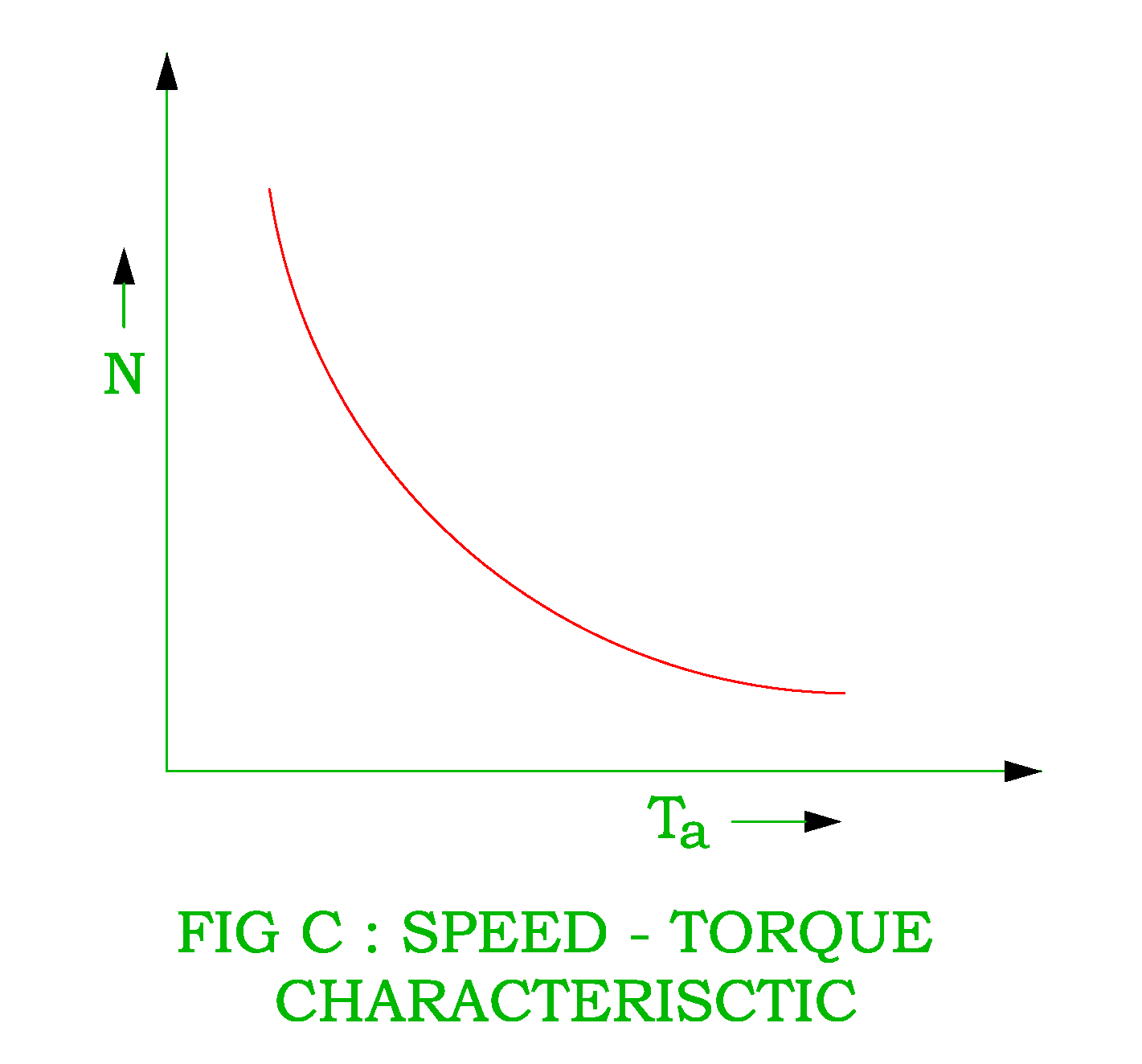 speed torque characteristic of dc series motor png [ 1421 x 1324 Pixel ]