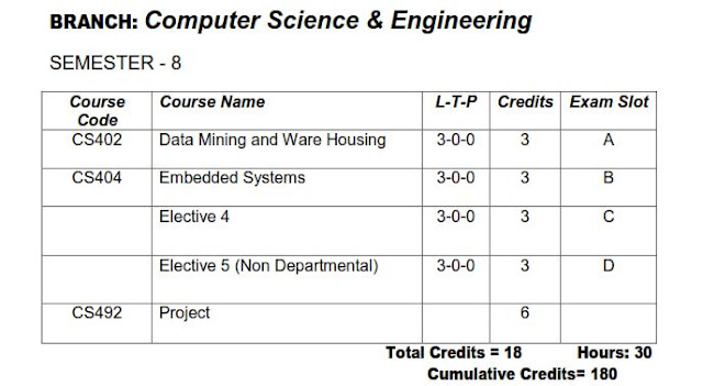 KTU Eight Semester CSE [Computer Science and Engineering] Study Materials and Syllabus