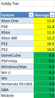 Tier list of consoles ranked by average ESRB ratings.
