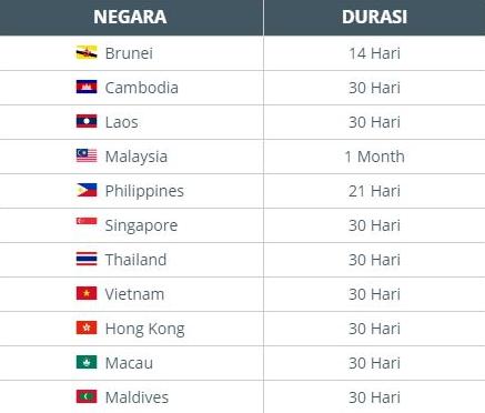 Negara bebas visa bagi turis asal WNI