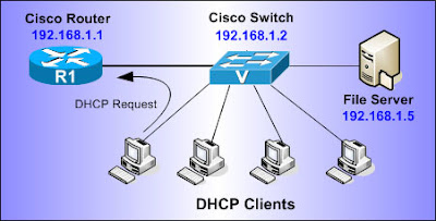 Basic Configuration of Cisco Routers