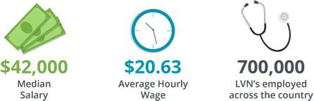 lvn hourly pay
