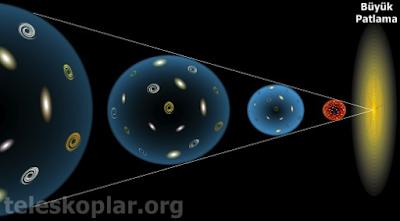Evrenin genişlemesi nedir?
