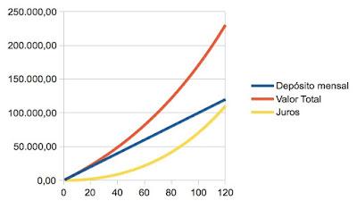 Simulação aplicação com juros compostos