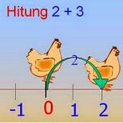 20 Contoh dan Pembahasan Soal Matematika SMP Kelas 7 Tentang Operasi Bilangan Bulat
