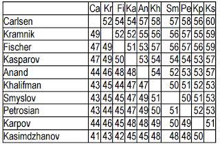 Les pronostics des matchs entre les différents champions du monde d'échecs dans leur meilleure année (en pourcentage) © Jean-Marc Alliot – IRIT