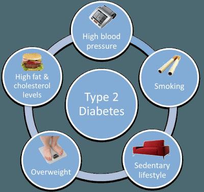 Types of Diabetes Mellitus Type 2