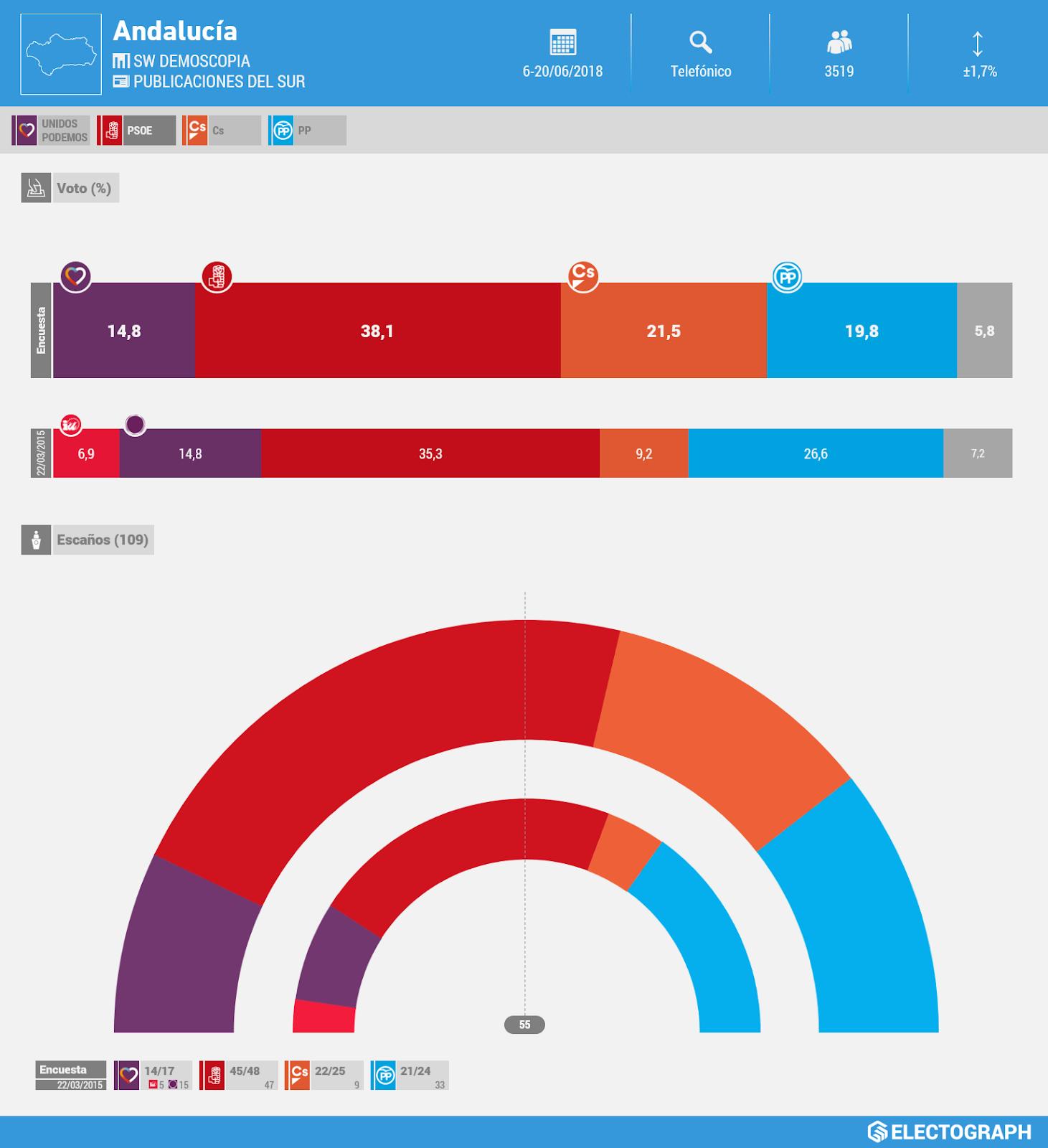 Gráfico de la encuesta para elecciones autonómicas en Andalucía realizada por SW Demoscopia para Publicaciones del Sur en junio de 2018