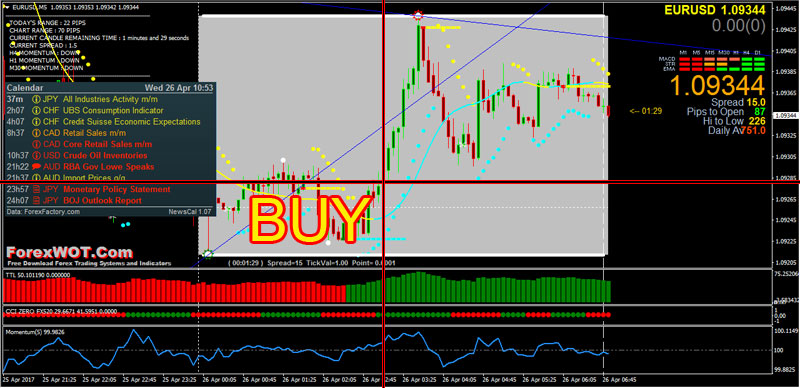 Forex news release strategy