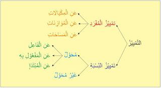 Semoga sehat selalu dan sisa usia yang dimiliki dipenuhi berkah dariNya Tamyiz dan Contoh Tamyiz dalam Al-Qur'an | Nahwu Praktis