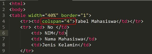 script cara menggunakan tag colspan di html yang digunakan untuk menggabungkan kolom di html