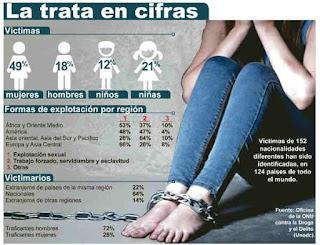 La trata en mexico la esclavitud del siglo xxi for Oficina virtual trafico