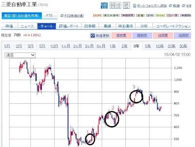 チャートで買えば下がり、売れば上がるを解説 30代からの米国株