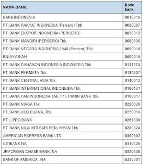 kode sandi bank akun paypal