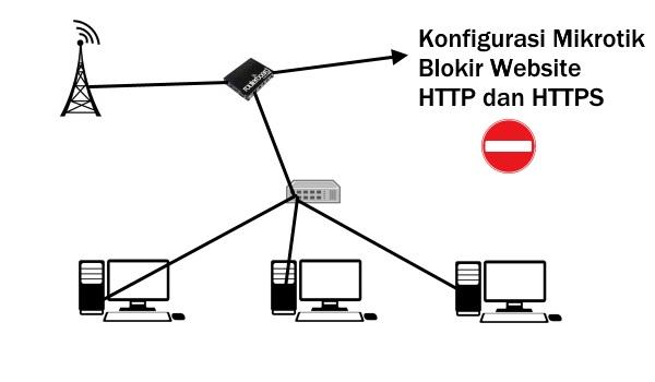 Cara Mudah Memblokir Situs dengan MikroTik