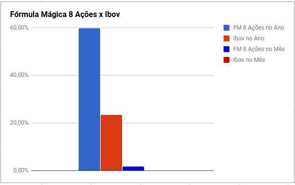 comparativo entre fórmula mágica e ibovespa