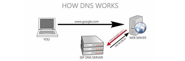 How to Speed Up Your Internet and Protect Your Privacy With Cloudflare's New DNS Service