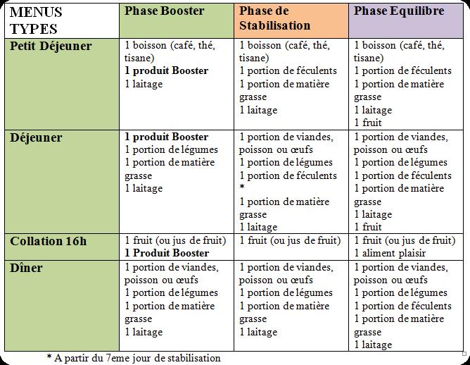 Programme Perte De Poids 5 Kg - interdv86.over-blog.com