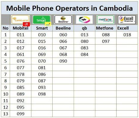 How to Check Your Own Number for Cambodia Mobile Operators