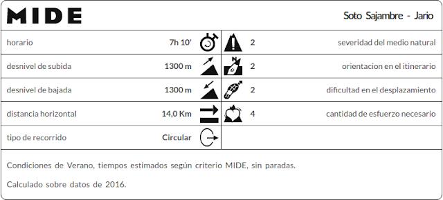 Datos MIDE ruta pico Jario desde Soto Sajambre