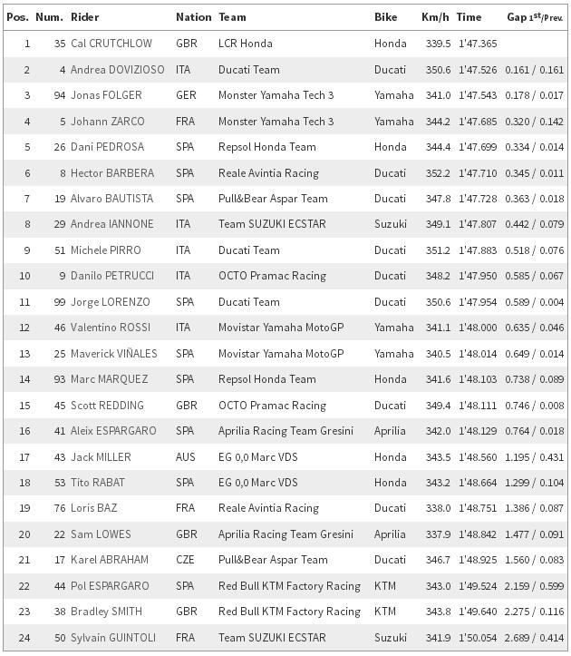 FP 2 MotoGP Mugello 2017, Cal Crutchlow jadi yang tercepat disusul Dovizioso dan Folger