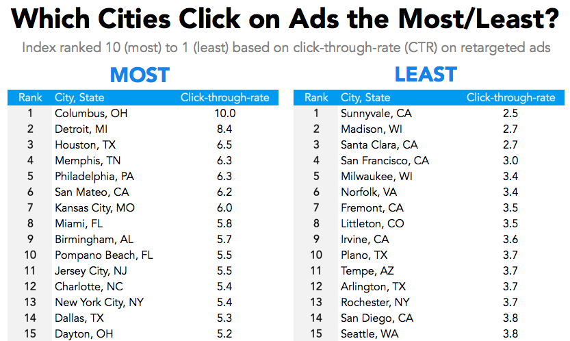 Which cities click on ads the most?