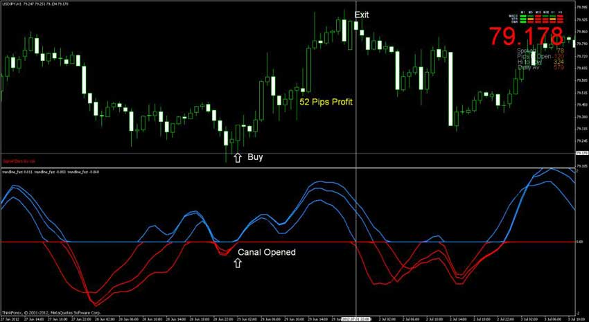 forex canal