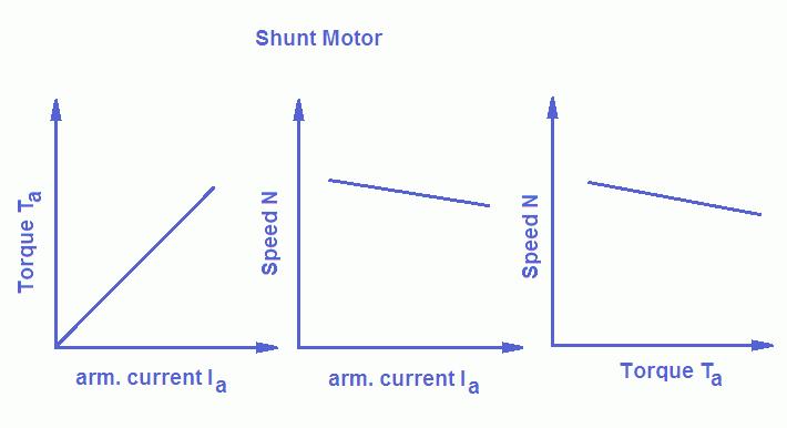 speed control of dc shunt motor lab manual