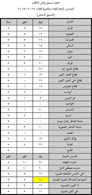 تنسيق رياض اطفال محافظة الجيزة , موعد التنسيق السادس , تنسيق رياض الاطفال , التنسيق السادس, التعليم , أخبار ,