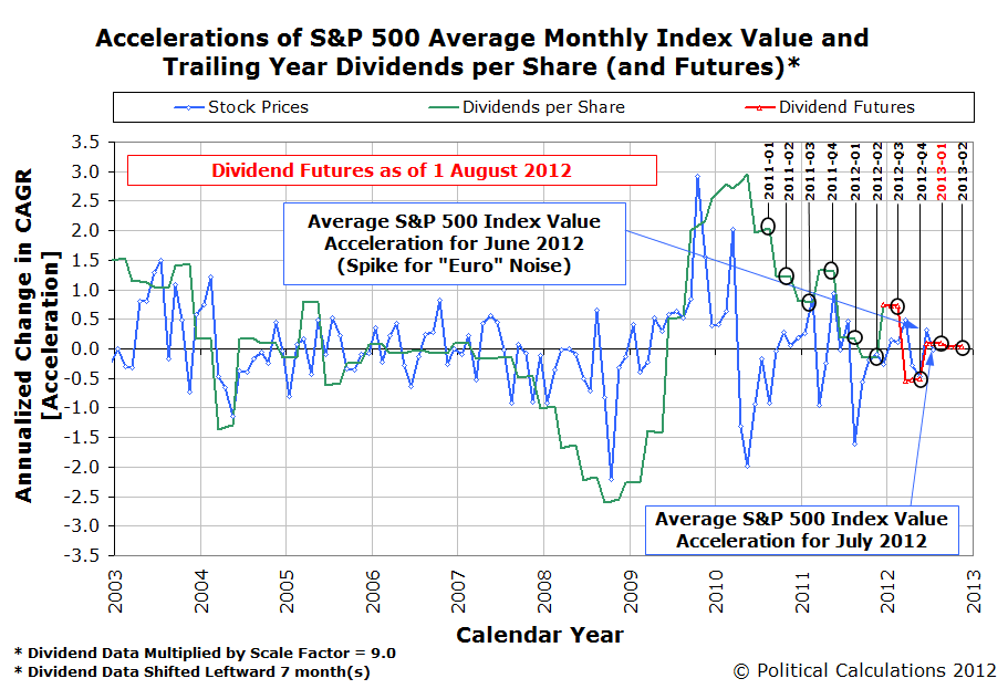 Accelerations of S&P 500 Average Monthly Index Value and Trailing Year Dividends per Share (and Futures as of 1 August 2012)