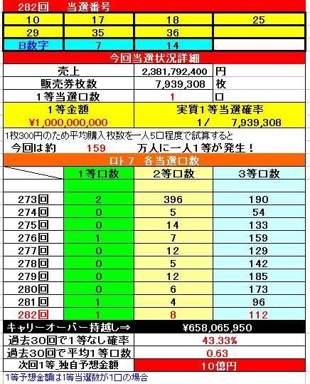 ロト7予想 ロト7予想無料(宝7)