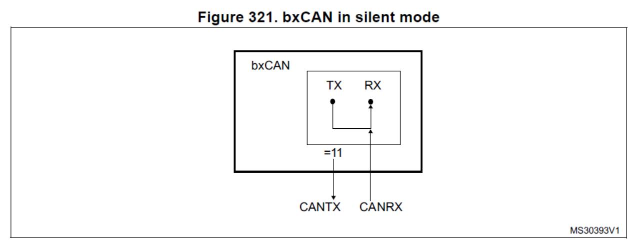 電力電子的自控人: STM32 CAN bus