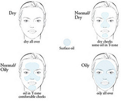 How to reconize your skin types in easy steps in hindi