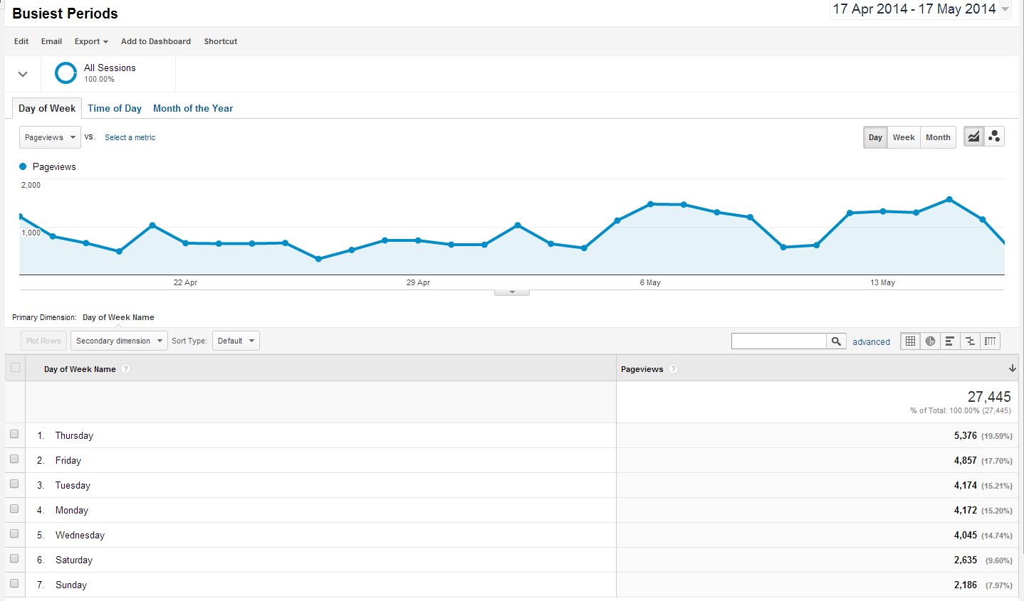 Custom Reports for Blogger using Google Analytics 7