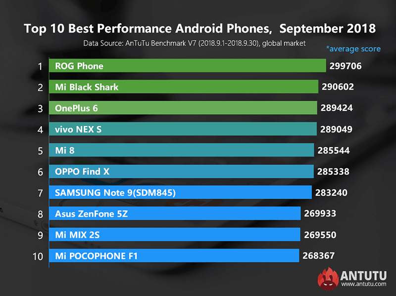 AnTuTu releases list of smartphones with the highest benchmark scores (September 2018)