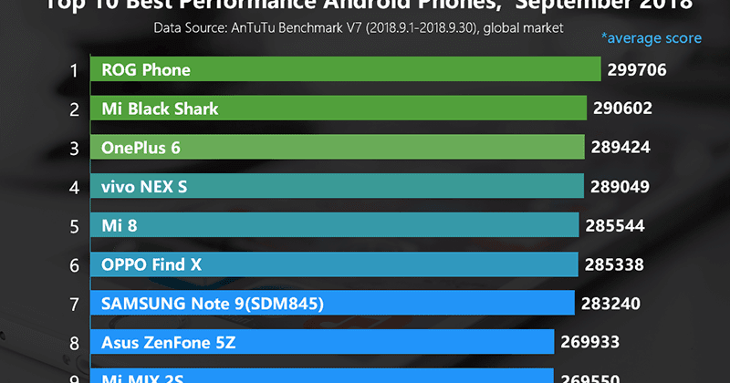 Antutu Releases List Of Smartphones With The Highest Benchmark