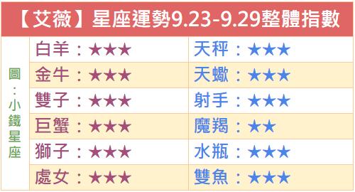 【艾薇】一週星座運勢2018.9.23-9.29