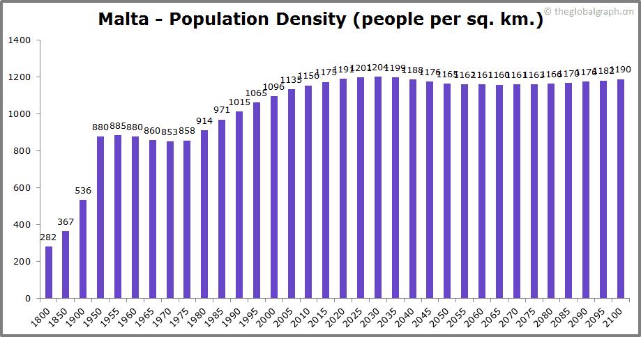 Malta  Population Density (people per sq. km.)