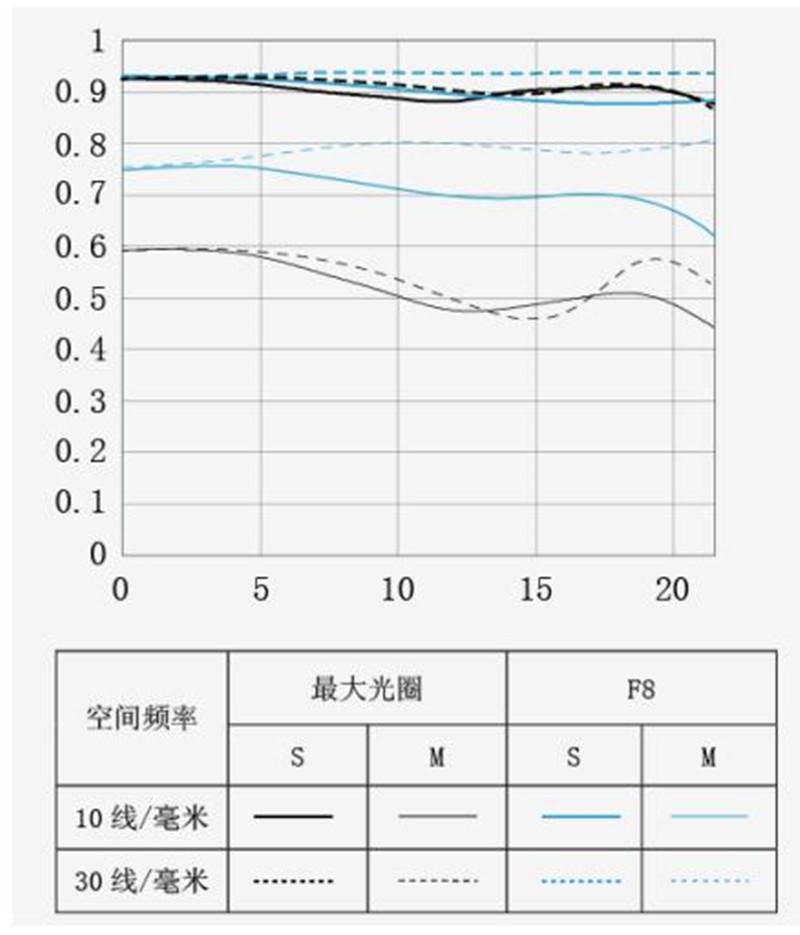 График MTF объектива Yongnuo YN 100mm f/2
