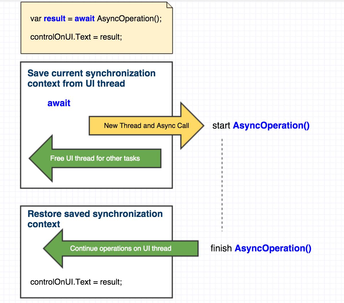 Developers developers developers: Async await idea
