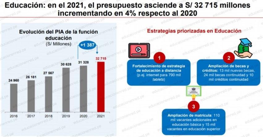 PRESUPUESTO 2021: Sector educación tiene asignado recursos para financiar aumento de sueldo a docentes