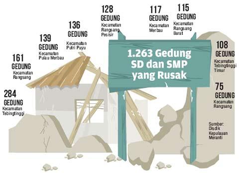 1.263 Gedung Sekolah Rusak di Meranti, Riau