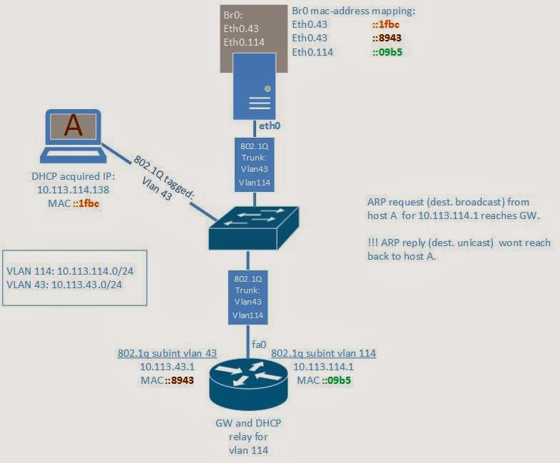 cisco troubleshoot