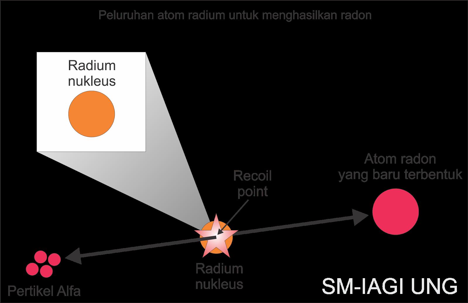 Geologi gas radon dampak terhadap lingkungan efbumi peluruhan atom radium untuk menghasilkan radon geologi efbumi ccuart Gallery