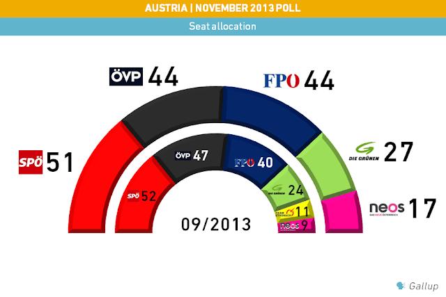 Wahlumfrage Wien