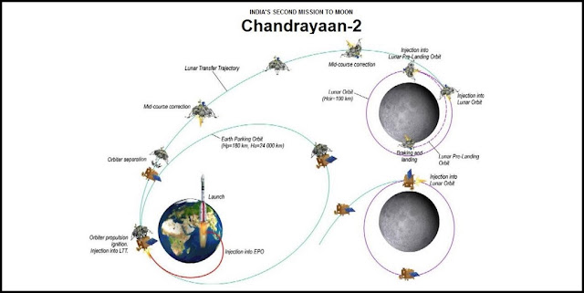 Illustration of the Chandrayaan-2 mission (the lower-right figure is of Chandrayaan-1). Image Credit: IIT Bombay