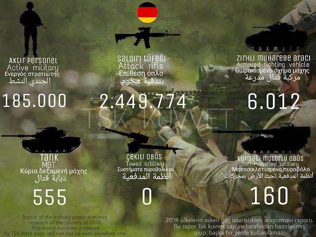 Almanya ordusu gücü