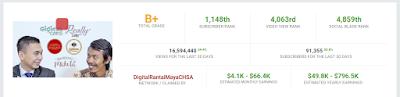 Gaji channel youtube Raditya Dika bukan terbesar di Indonesia