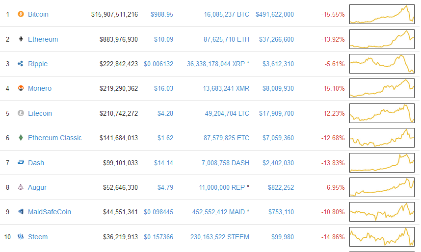CoinmarketCap Chart